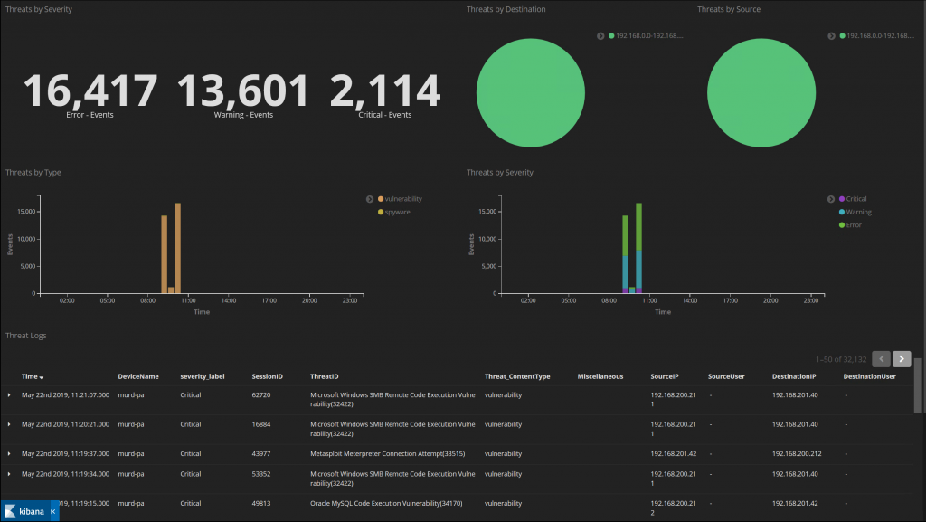 Threat Dashboard